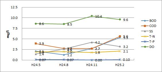 鶴見川(宮川橋)平成24年水質検査結果グラフ