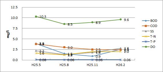 鶴見川(宮川橋)平成25年水質検査結果グラフ
