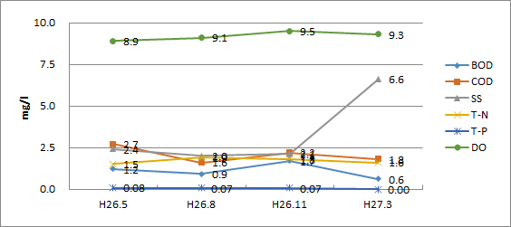 鶴見川(宮川橋)平成26年度水質検査結果グラフ