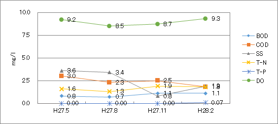 鶴見川(宮川橋)平成27年度水質検査結果グラフ