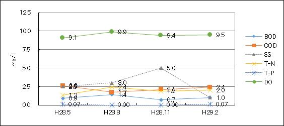 鶴見川(坂下橋)平成28年度水質検査結果