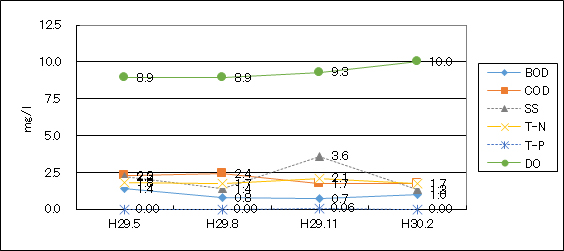 鶴見川(坂下橋)平成29年度水質検査結果